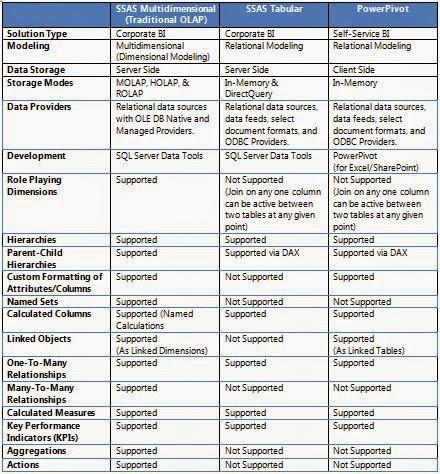 SQL Server 2012 Multidimensional vs tabular
