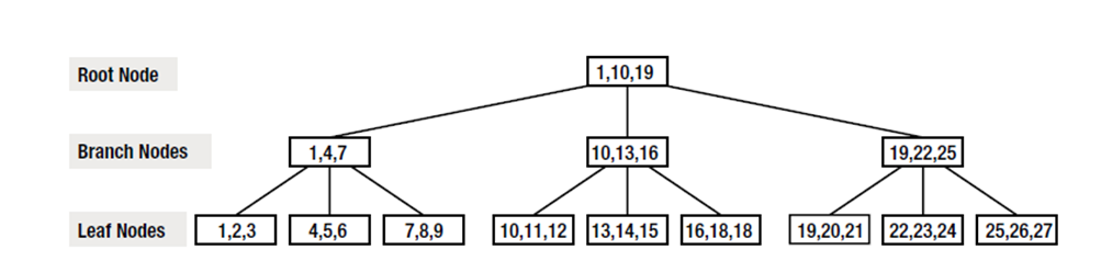 When to use Clustered vs NonClustered indexes
