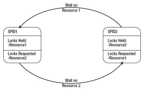 Lock vs Block vs Deadlock