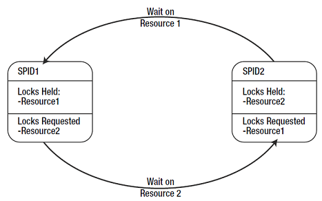 Lock vs Block vs Deadlock