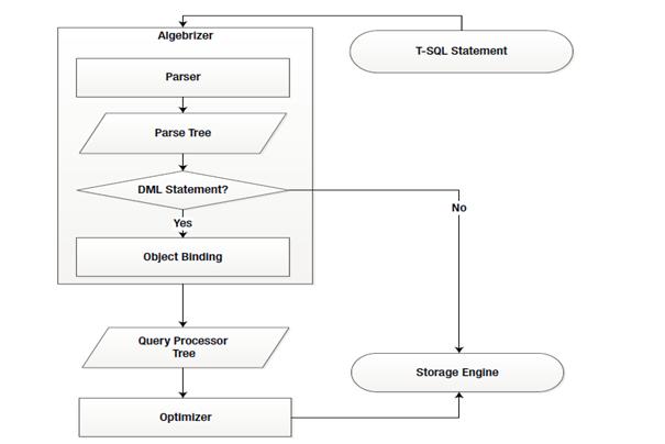 Query Execution Flow - Flow Chart