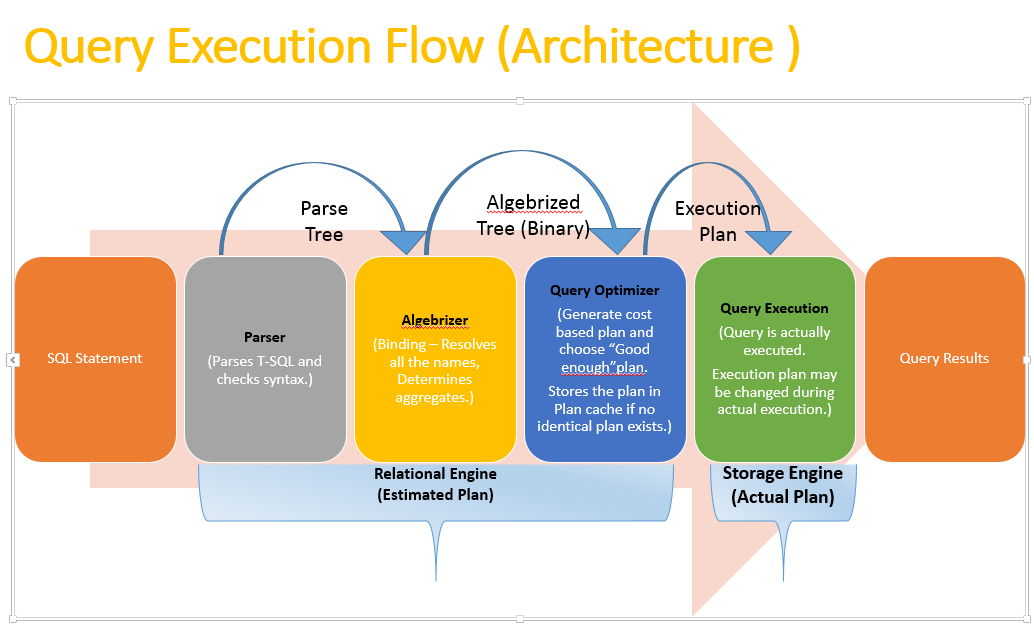 Query Execution Flow