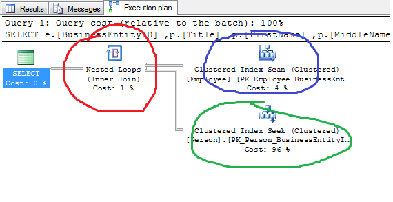 Nested Loop, Merge and Hash Joins in SQL Server - SQLRelease