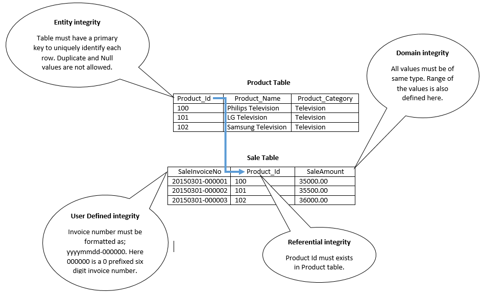 Data Integrity Types