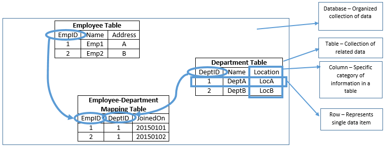 how to add table in database