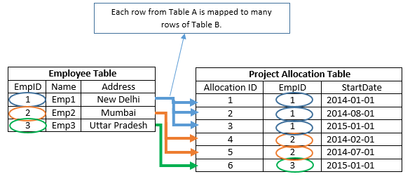 Microsoft Technologies: Table Relationships