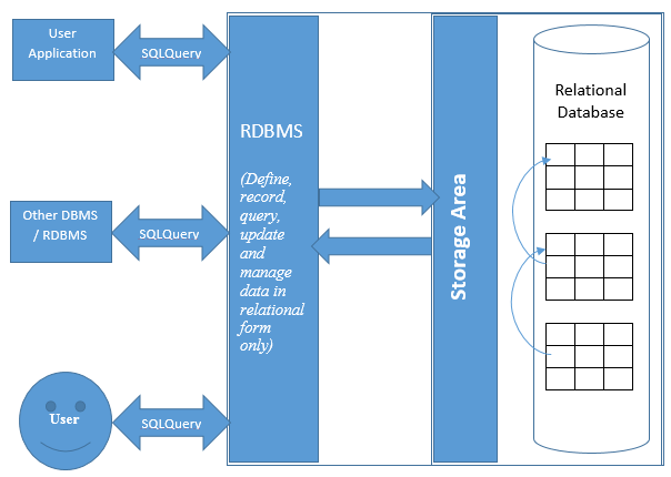 DBMS, RDBMS and SQL Server - SQLRelease