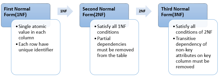 Database normalization sqlrelease for Table normalization