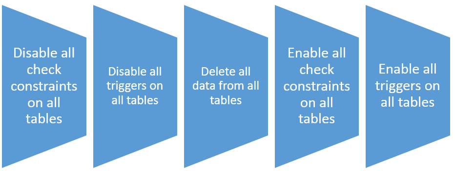 Delete all rows from all tables