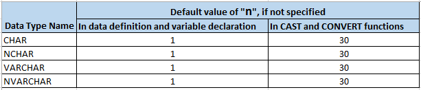 CHAR, NCHAR, VARCHAR and NVARCHAR default length, if not specified