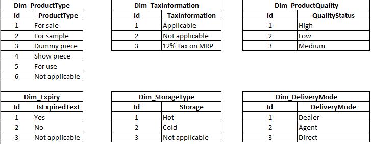 Junk dimension - Low cardinality dimensions
