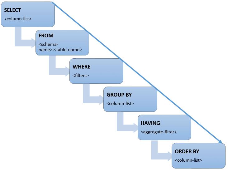 SQL Tutorial - W3Schools