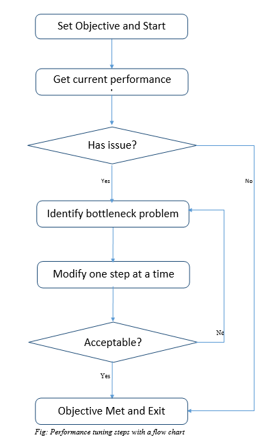 Query Performace Tuning - General Guidelines - Flow chart