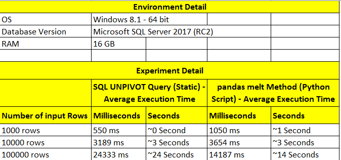 Python use case - Dynamic UNPIVOT using pandas - SQL Server 2017