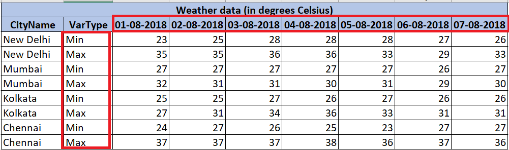 Date-wise weather data