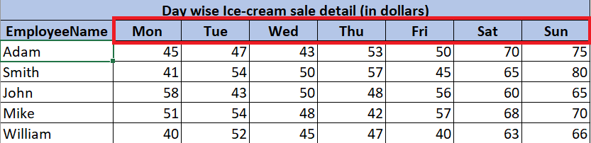 Day-wise Ice-cream sale details