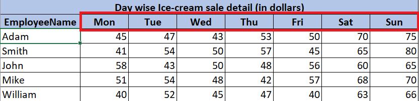 Day-wise Ice-cream sale details