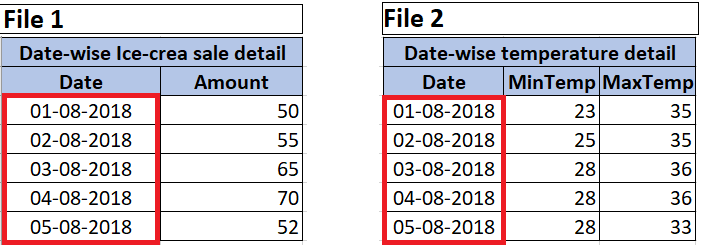 Single observational unit spread over multiple files