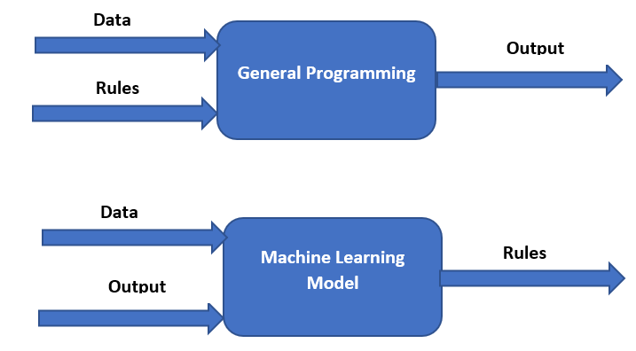 General Programming vs Machine Learning Model