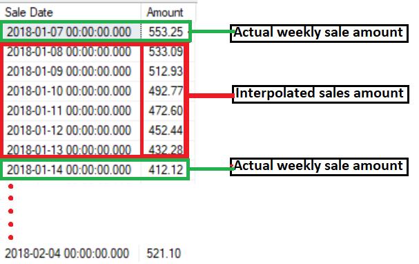 Python use case - Resampling time series data (Upsampling and