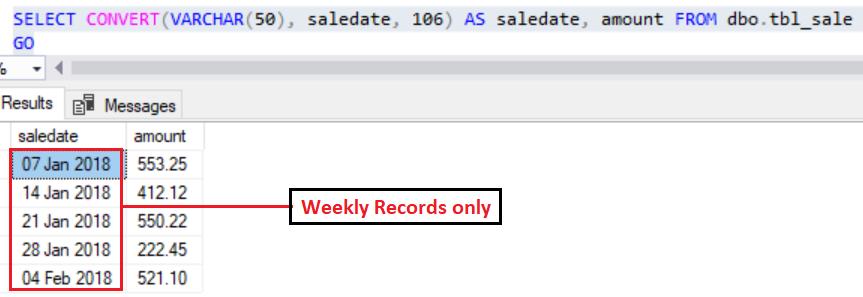 tbl_sale - Sample Data