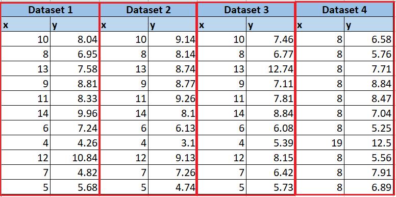Exploratory Data Analysis (EDA) using Python – Second step in Data