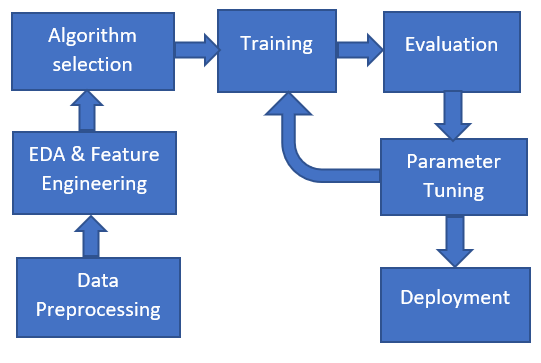 Machine Learning process workflow