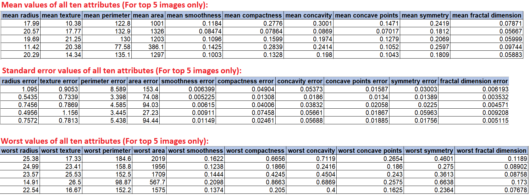 Top 5 sample rows