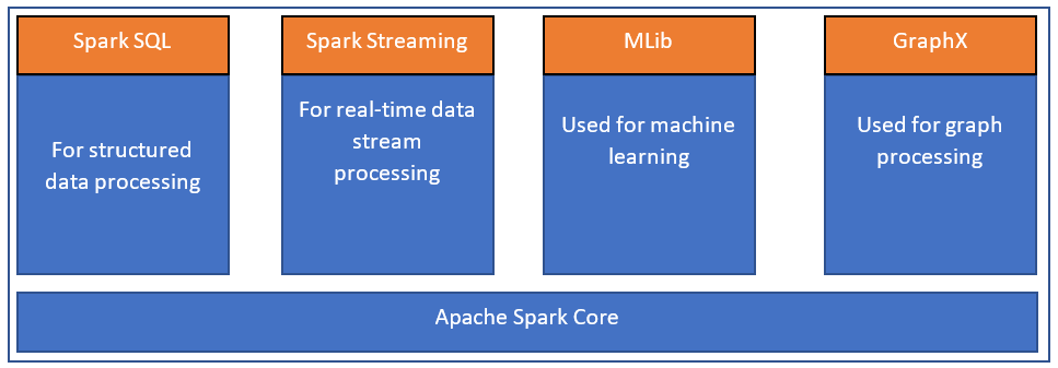 Big Data processing using Apache Spark - Introduction - SQLRelease