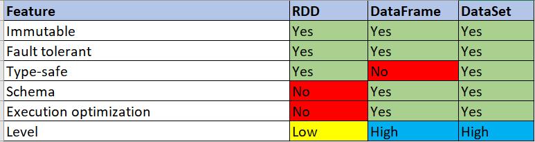 RDD, DataFrame, and DataSet - Comparison