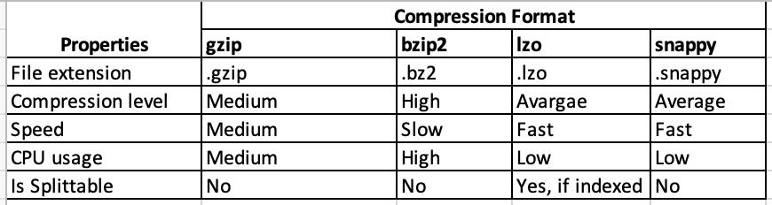 Hive codec comparison