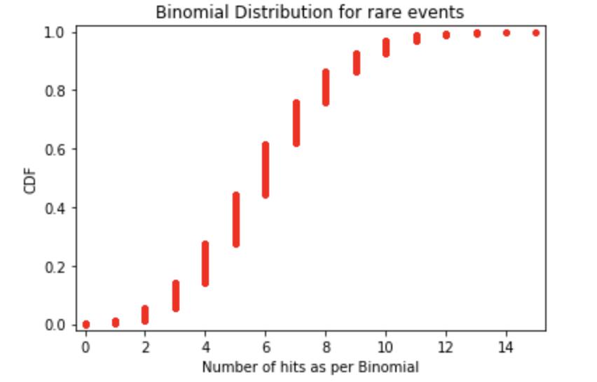 CDF of Binomial distribution