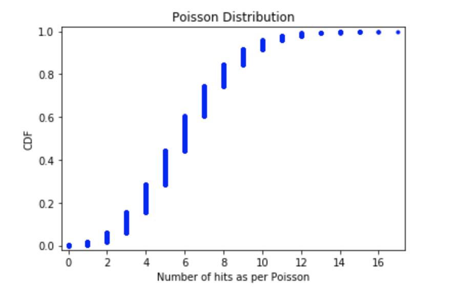 CDF of Poisson distribution