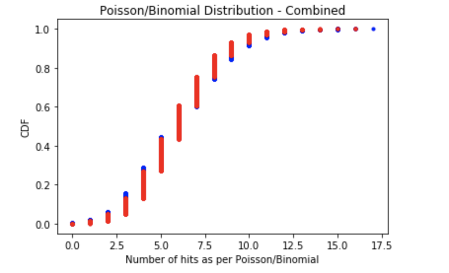 Comparative CDFs of Poisson and Binomial distributions